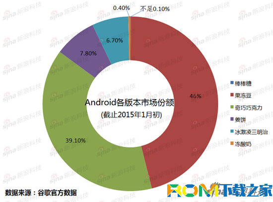 Android各版本分布图和发布时间